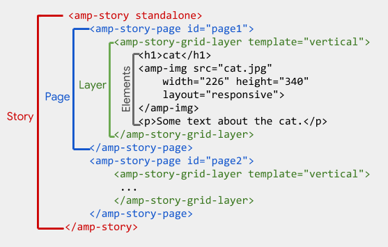 Where The Story Is Represented By Amp Page And Layers Are Grid Layer