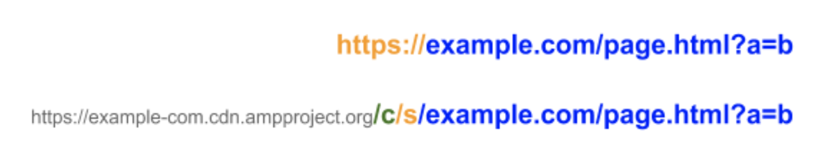 Image displaying cached URL formats