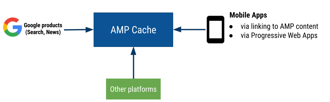 platforms and mobile apps access cached AMP pages
