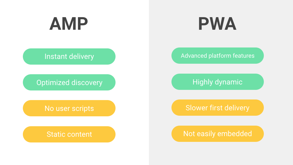 Progressive Web Apps and AMP