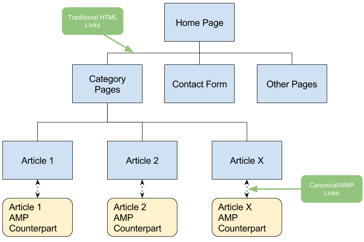 Making your page discoverable - amp dev