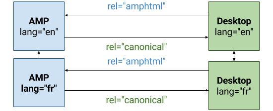 AMP Websites Examples - amp dev